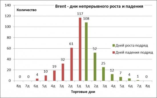 Теория. Распределение дней роста/падения для нефти Brent в 2016 году