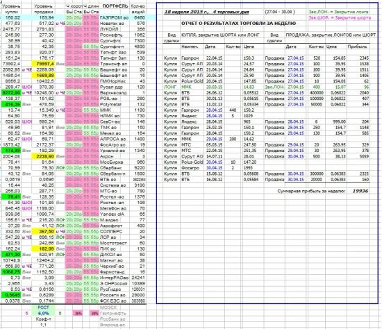 Как я зарабатываю на бирже. 18 неделя (27.04-30.04.2015  :)