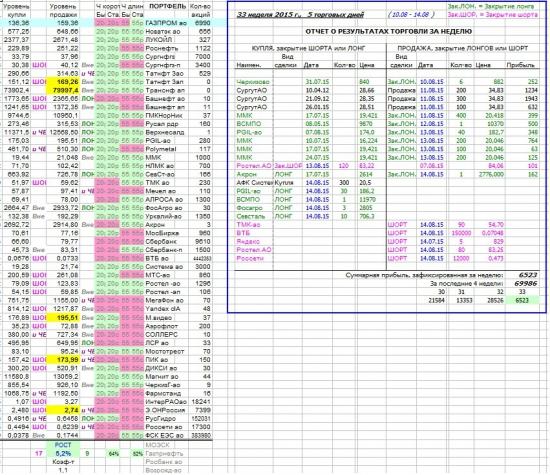 Как я зарабатываю на бирже. 33 неделя (10.08-14.08.2015 :)