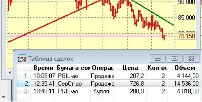 Как я зарабатываю на бирже. 20.08.2015  :)