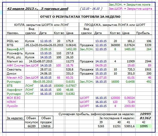 Как я зарабатываю на бирже. 42 неделя (12.10-16.10.2015 :)