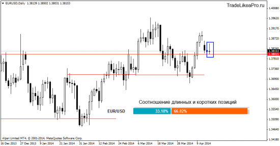 Ситуация на валютном рынке Форекс на 17.04.2014