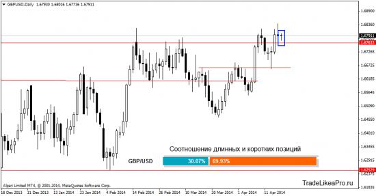 Анализ Форекс рынка на 21.04.2014
