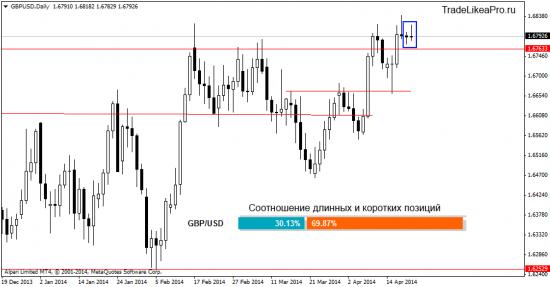Прогноз Форекс рынка на 22.04.2014