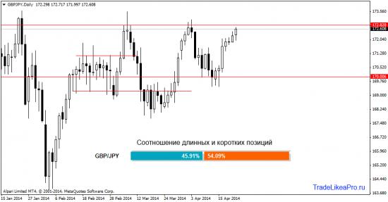 Аналитика Форекс рынка на 23.04.2014