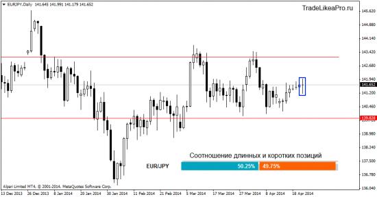 Обзор Форекс рынка на 24.04.2014