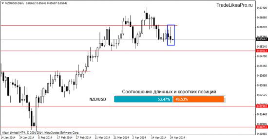 Ситуация на рынке Форекс на 25.04.2014