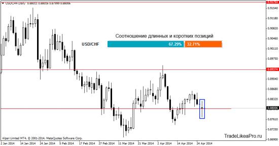 Анализ рынка Форекс на 29.04.2014