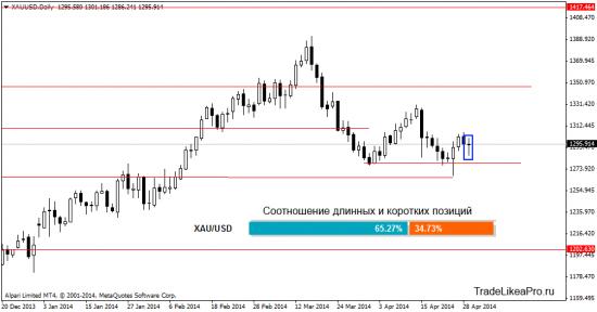Анализ рынка Форексна 30.04.2014