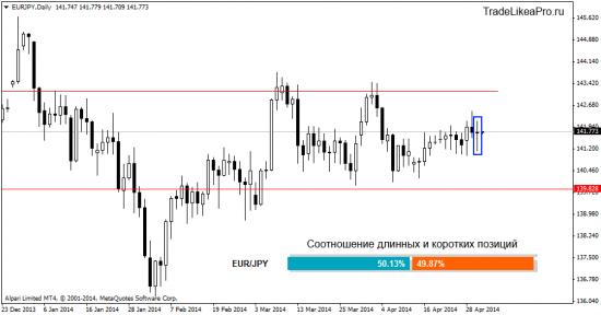 Прогноз рынка Форекс на 1.05.2014