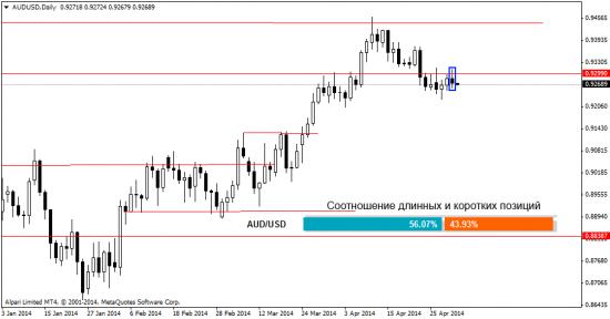 Аналитика рынка Форекс на 2.05.2014