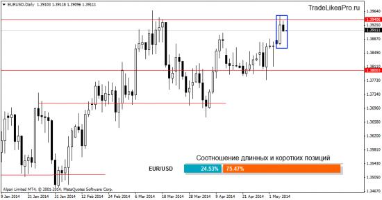 Обзор валютного рынка Форекс на 8.05.2014