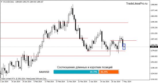 Ситуация на валютном рынке Форекс на 9.05.2014