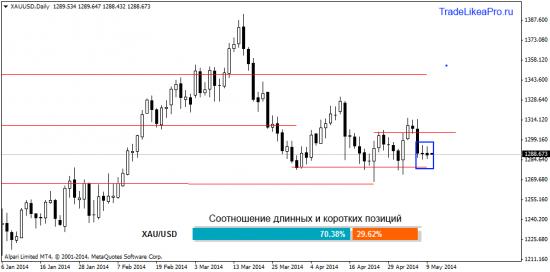 Анализ валютного рынка Форекс на 12.05.20014