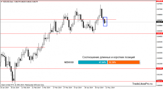 Прогноз валютного рынка Форекс на 13.05.2014