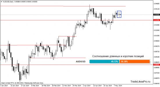 Аналитика валютного рынка Форекс на 14.05.2014