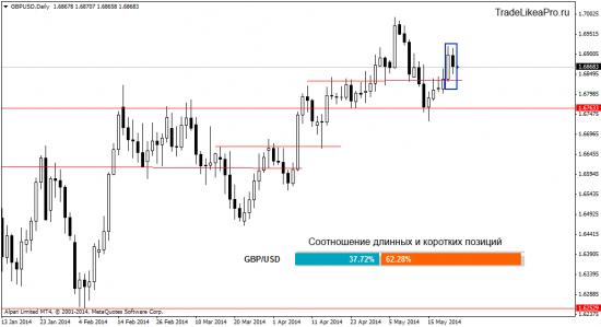 Анализ Форекс рынка на 23.05.2014