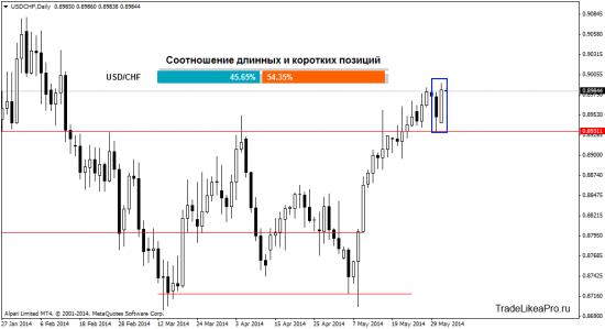 Обзор валютного рынка Форекс на 3.06.2014