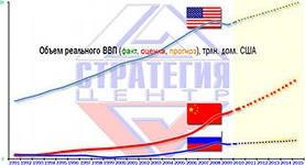 Когда экономика Китая превысит американскую.