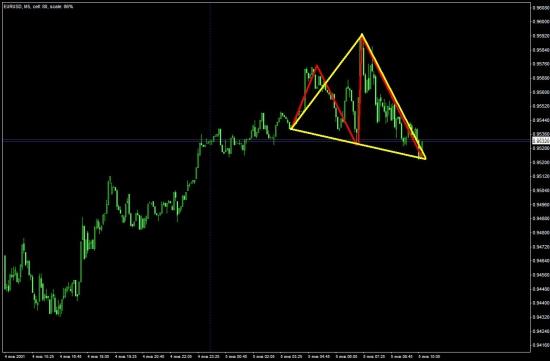 Расширяющийся Треугольник.  Краеугольный камень, или тема, не заслуживающая внимания?