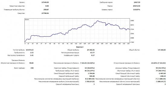Май 2014 +44%
