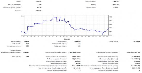 Август 2014 -2%