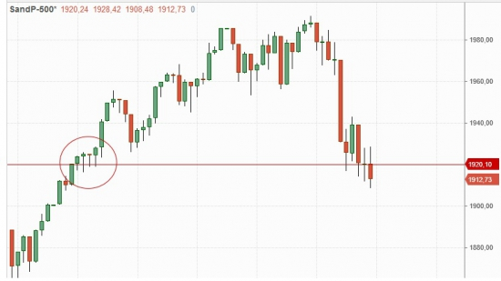 S&P под давлением