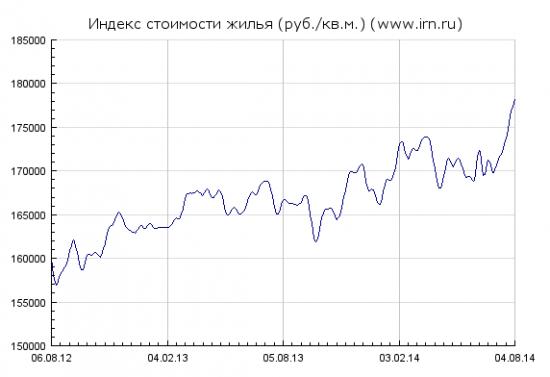 Динамика средней стоимости квартир в Москве