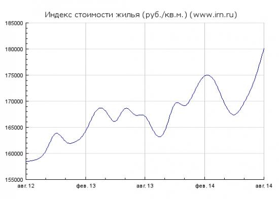 Цены на недвижимость в рублях рванули вверх