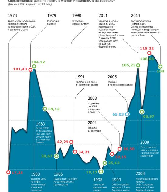 Причины взлета и падения цен на нефть за 30 лет(без последнего года).