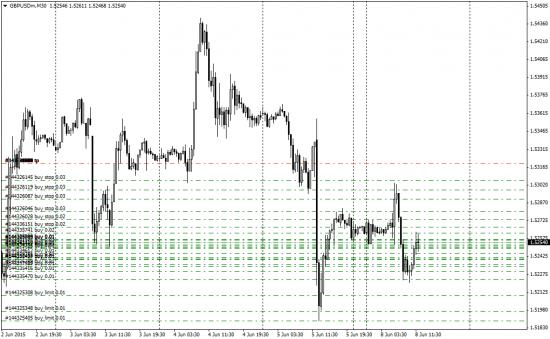 выход из лонга по евро, +292% за 7 часов