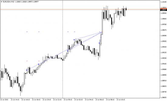 Профит по евро +278%