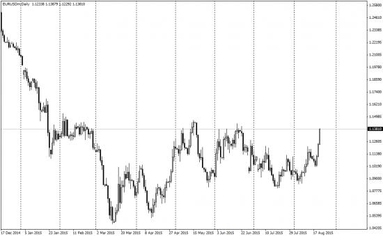 Куда пойдет евро  на этот раз?