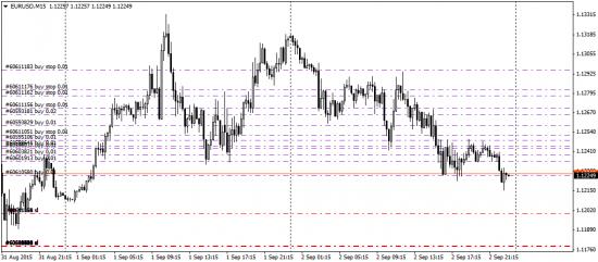 лонг евро(возможно будет опять очень больно мне)
