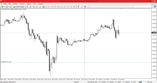 Обзор EUR/USD на 27 Июня !