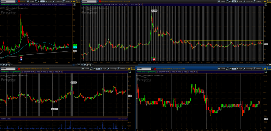 STOCK ALERTS 07.07.2014