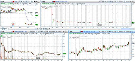 STOCK ALERTS 22.07.2014