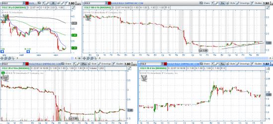 STOCK ALERTS 23.07.2014