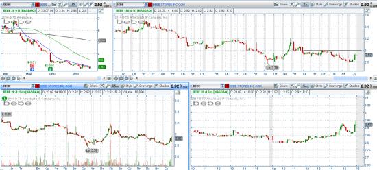 STOCK ALERTS 24.07.2014
