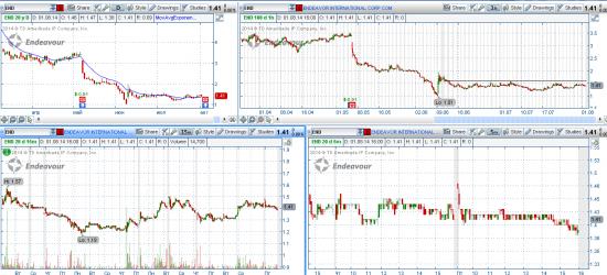 STOCK ALERTS 04.08.2014