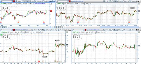 STOCK ALERTS 06.08.2014