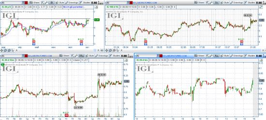 STOCK ALERTS 07.08.2014
