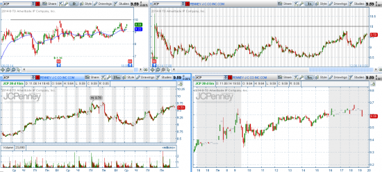 STOCK ALERTS 12.08.2014