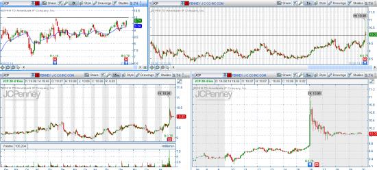 STOCK ALERTS 15.08.2014