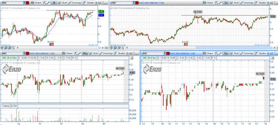 STOCK ALERTS 20.08.2014