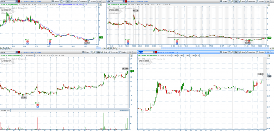 STOCK ALERTS 28.08.2014