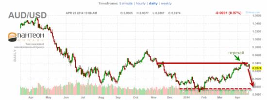 Перспективы падения австралийского доллара и ралли на японской иене