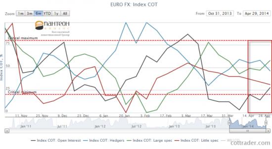 Евро и Швейцарский Франк продолжают укрепление