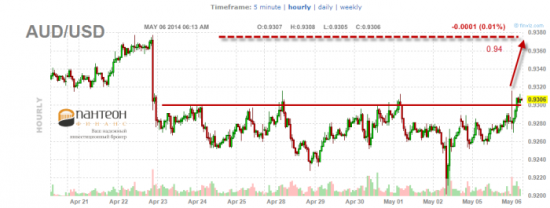 Возможность роста австралийского и новозеландского доллара