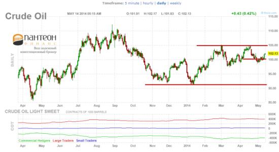 Стоит ли покупать золото и нефть?